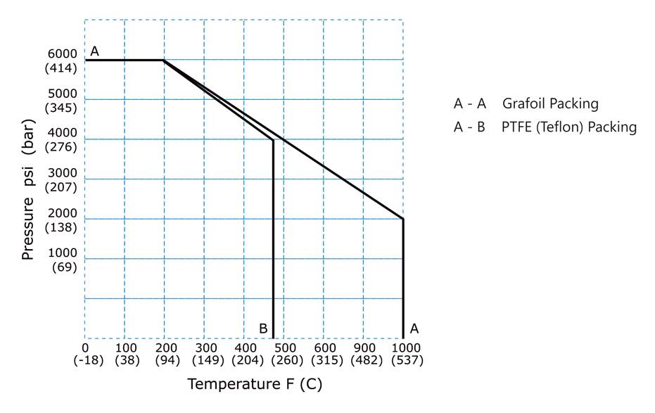 Needle-Valves-AMNVB-Pressure