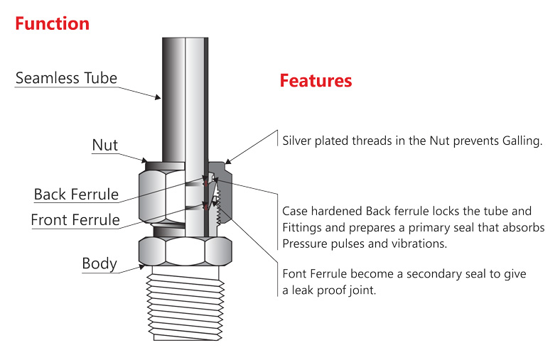 Tube-Fittings-Features